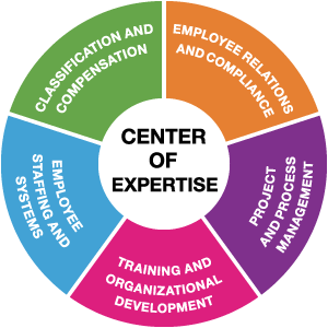 Employment Services Center of Expertise